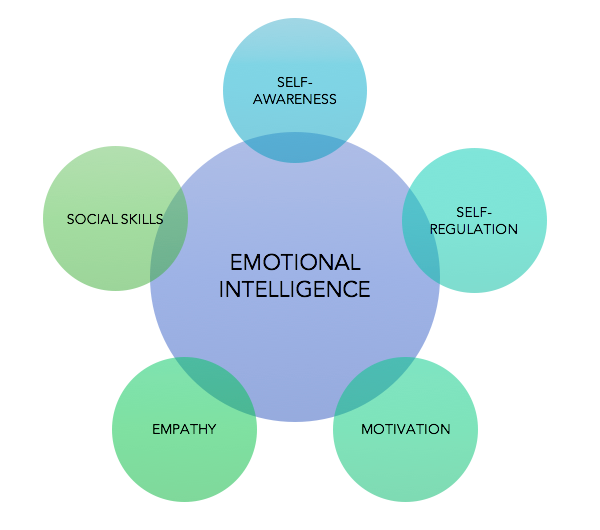 ei emotional intel essay Take this simple self-test quiz and find out how strong you are in five areas of emotional intelligence how emotionally intelligent are you the emotional.